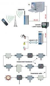 TRS sustav za mjerenje temperature i vlage